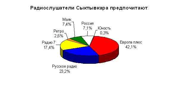 Сыктывкар  Википедия