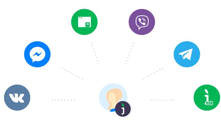 Интеграция с мессенджерами и социальными сетями